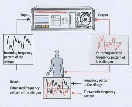 Hoe werkt Bioresonantie bij Praktijk Calis eigenlijk?